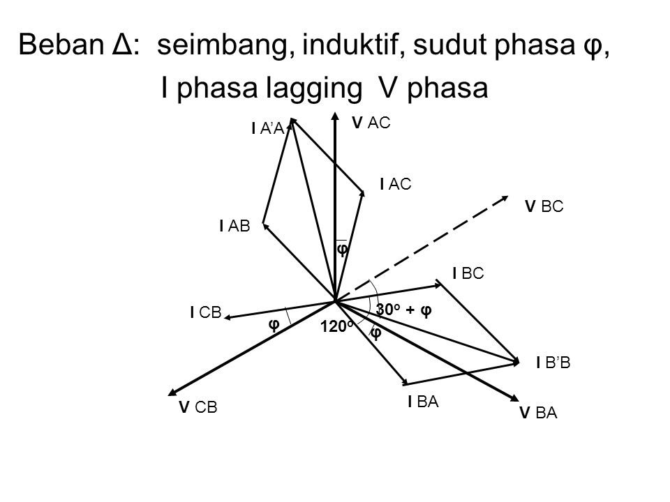 Beban Δ: seimbang, induktif, sudut phasa φ, I phasa lagging V phasa