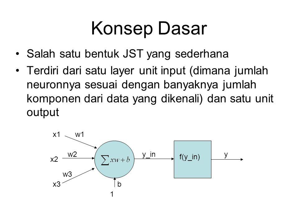 Konsep Dasar Salah satu bentuk JST yang sederhana