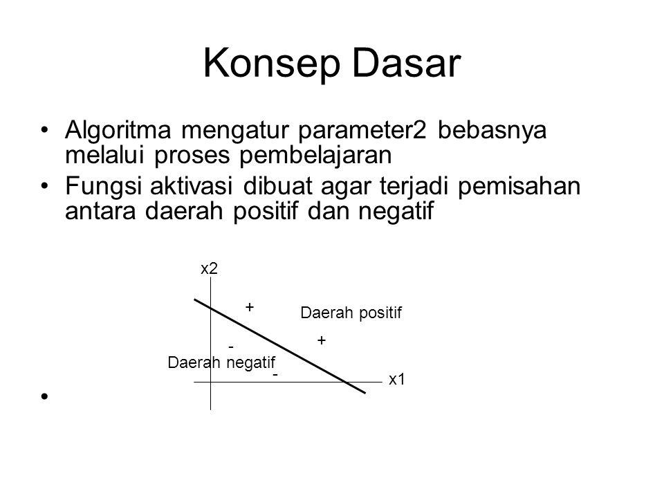 Konsep Dasar Algoritma mengatur parameter2 bebasnya melalui proses pembelajaran.