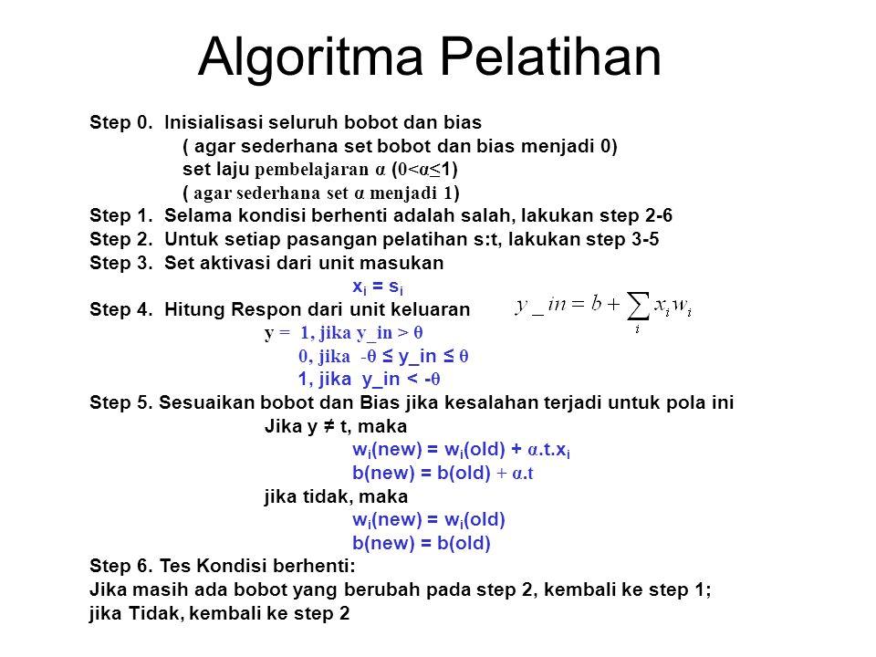 Algoritma Pelatihan Step 0. Inisialisasi seluruh bobot dan bias