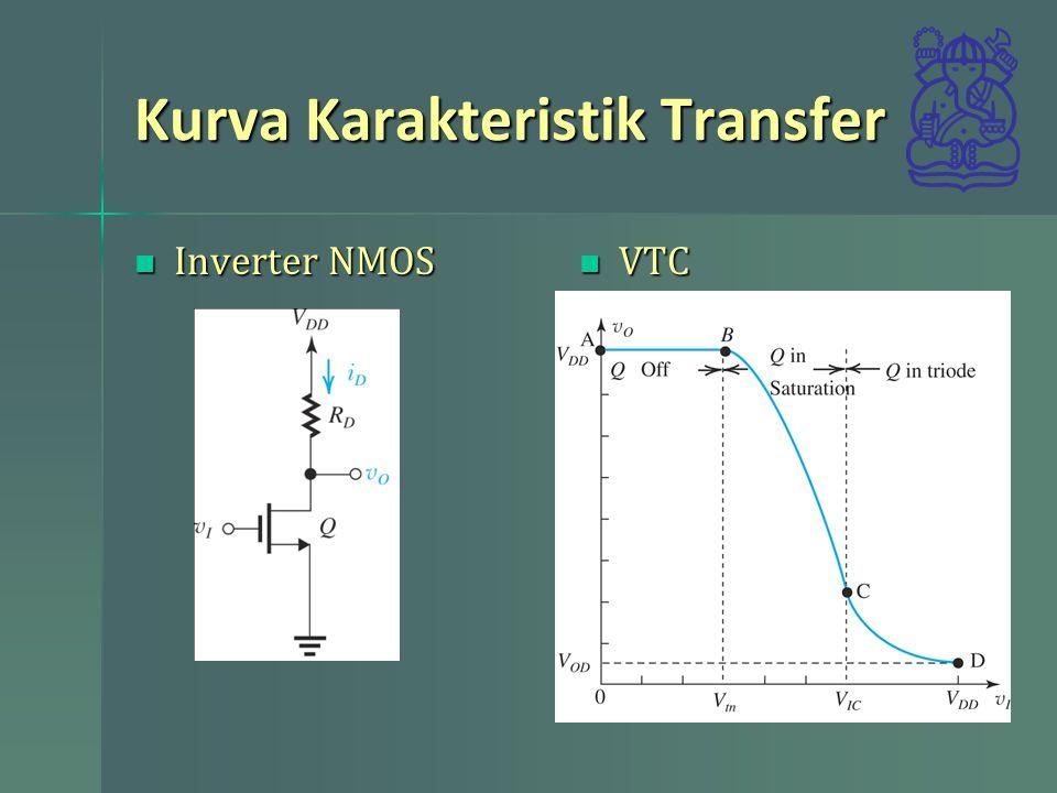 Kurva Karakteristik Transfer