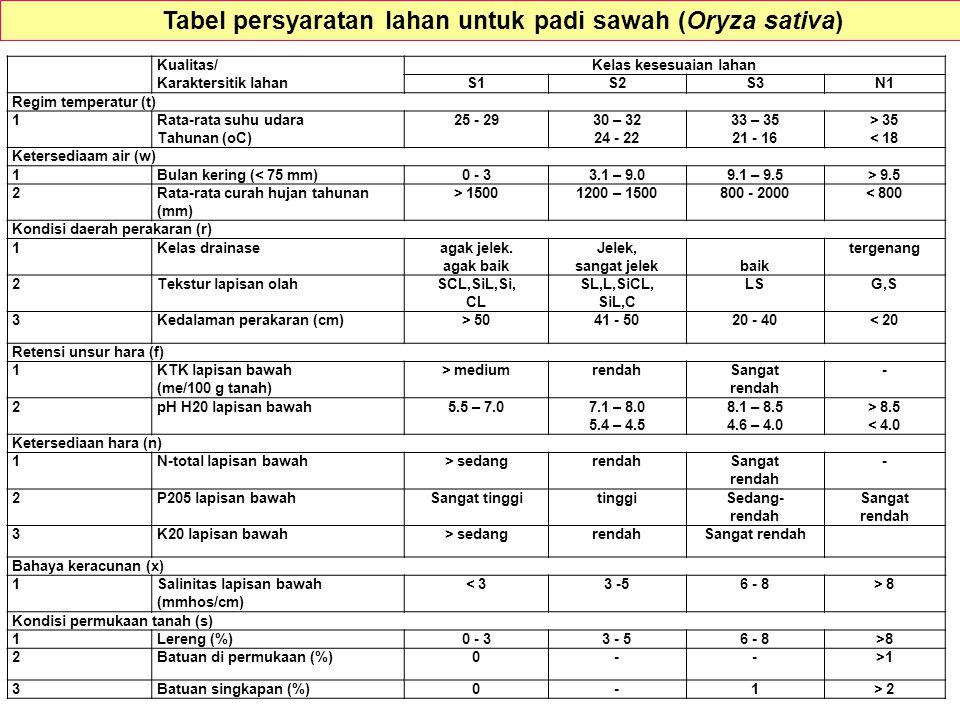 Tabel persyaratan lahan untuk padi sawah (Oryza sativa)