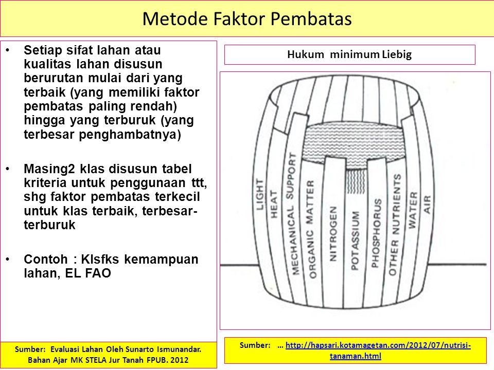 Metode Faktor Pembatas