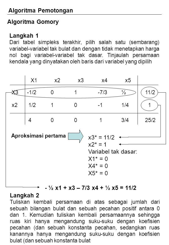 Algoritma Pemotongan Algoritma Gomory Langkah 1 x3* = 11/2 x2* = 1