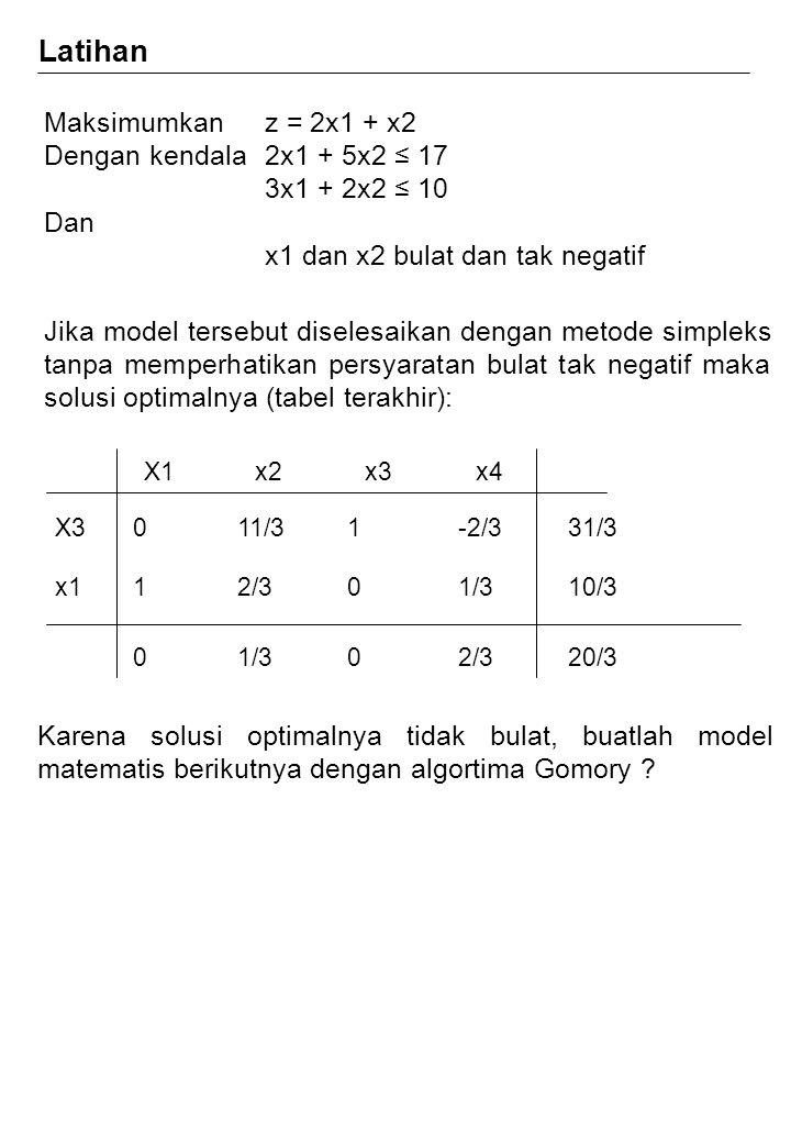 Latihan Maksimumkan z = 2x1 + x2 Dengan kendala 2x1 + 5x2 ≤ 17