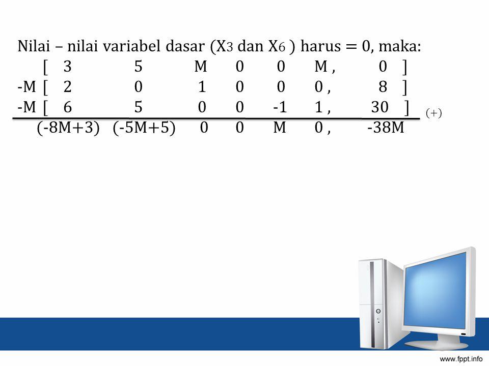 Nilai – nilai variabel dasar (X3 dan X6 ) harus = 0, maka: