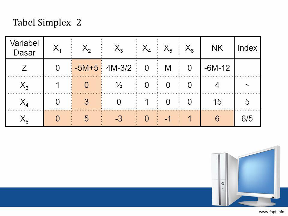 Tabel Simplex 2 Variabel Dasar X1 X2 X3 X4 X5 X6 NK Index Z -5M+5
