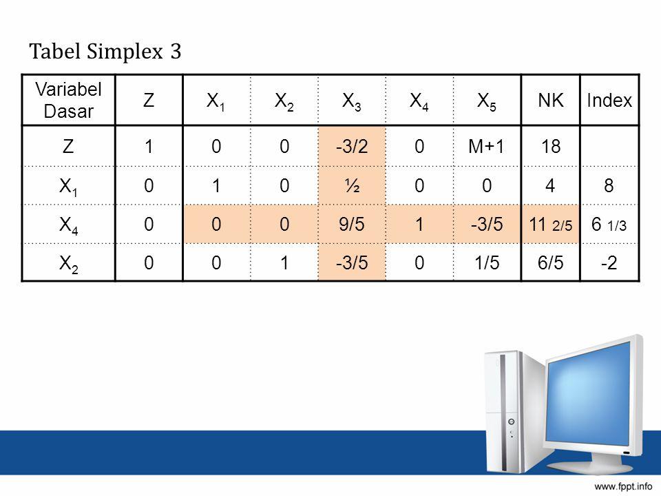 Tabel Simplex 3 Variabel Dasar Z X1 X2 X3 X4 X5 NK Index 1 -3/2 M+1 18
