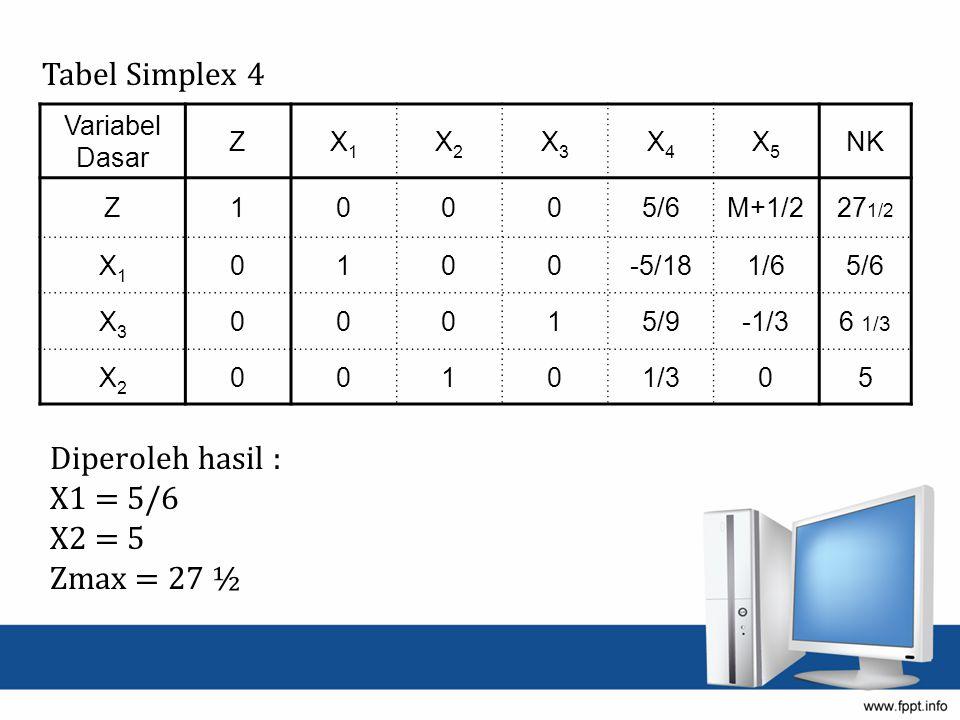Tabel Simplex 4 Diperoleh hasil : X1 = 5/6 X2 = 5 Zmax = 27 ½ Variabel