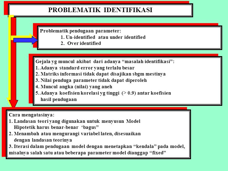 PROBLEMATIK IDENTIFIKASI