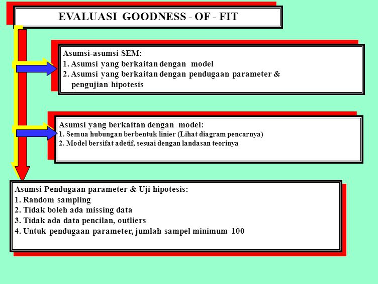 EVALUASI GOODNESS - OF - FIT