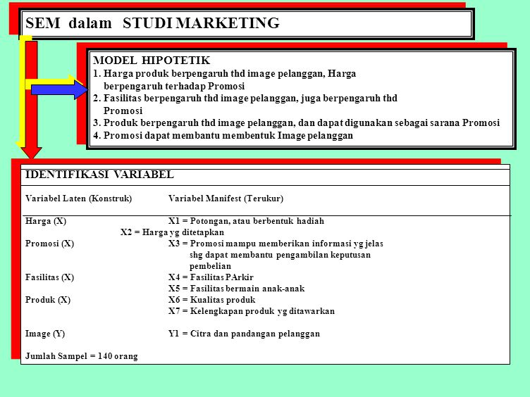SEM dalam STUDI MARKETING