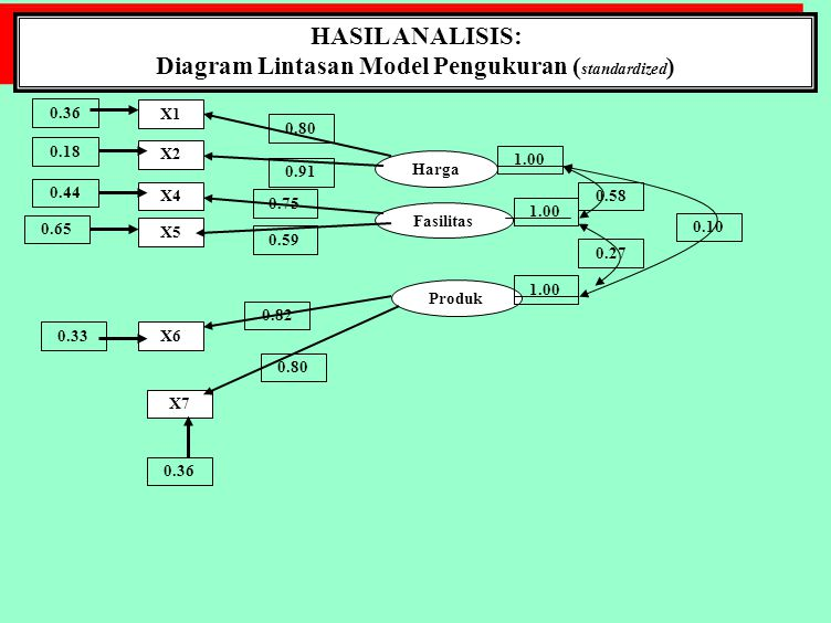 Diagram Lintasan Model Pengukuran (standardized)