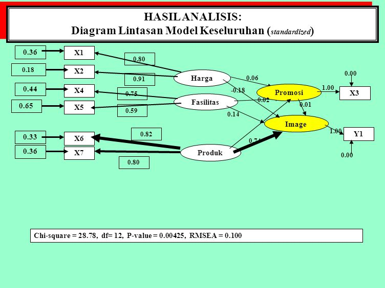 Diagram Lintasan Model Keseluruhan (standardized)