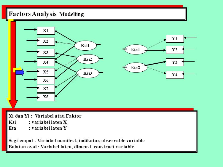 Factors Analysis Modelling