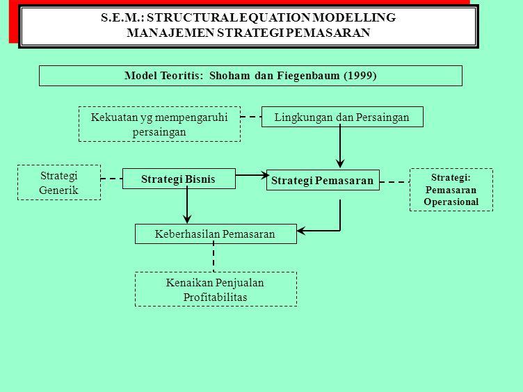 S.E.M.: STRUCTURAL EQUATION MODELLING MANAJEMEN STRATEGI PEMASARAN