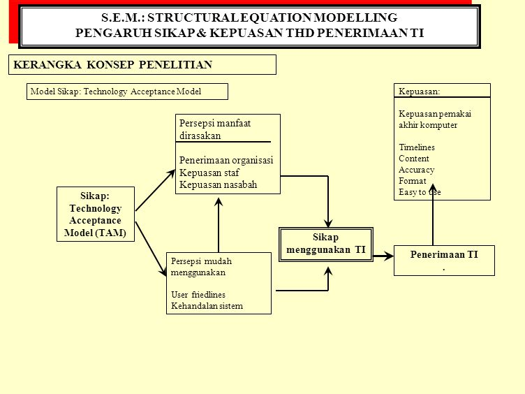 S.E.M.: STRUCTURAL EQUATION MODELLING