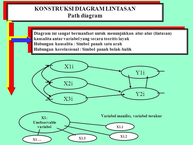 KONSTRUKSI DIAGRAM LINTASAN Path diagram