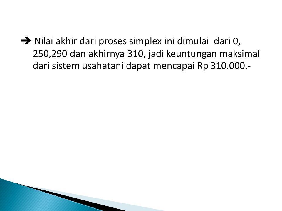 Nilai akhir dari proses simplex ini dimulai dari 0, 250,290 dan akhirnya 310, jadi keuntungan maksimal dari sistem usahatani dapat mencapai Rp 310.000.-