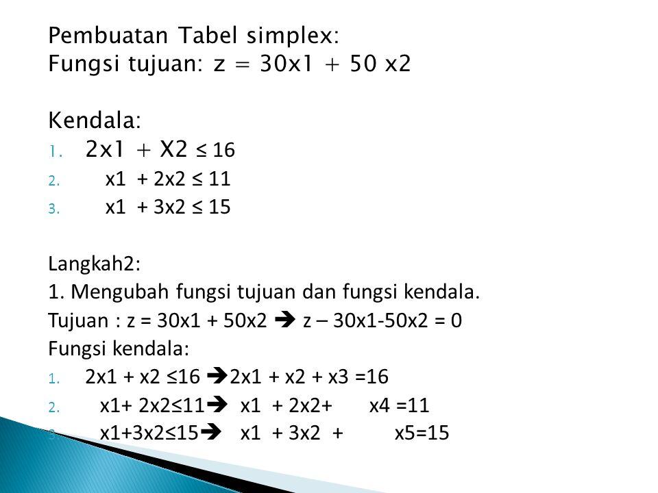 Pembuatan Tabel simplex: