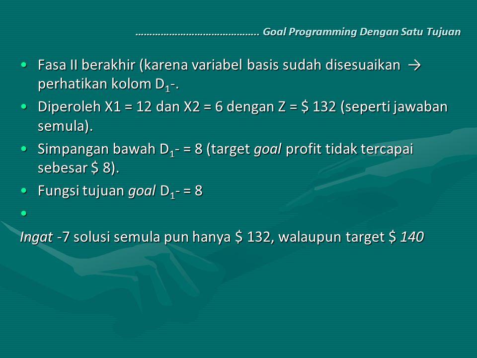 …………………………………….. Goal Programming Dengan Satu Tujuan