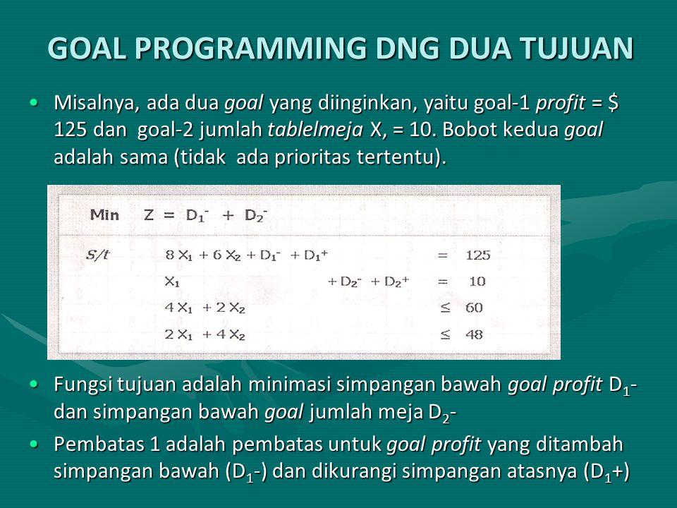 GOAL PROGRAMMING DNG DUA TUJUAN