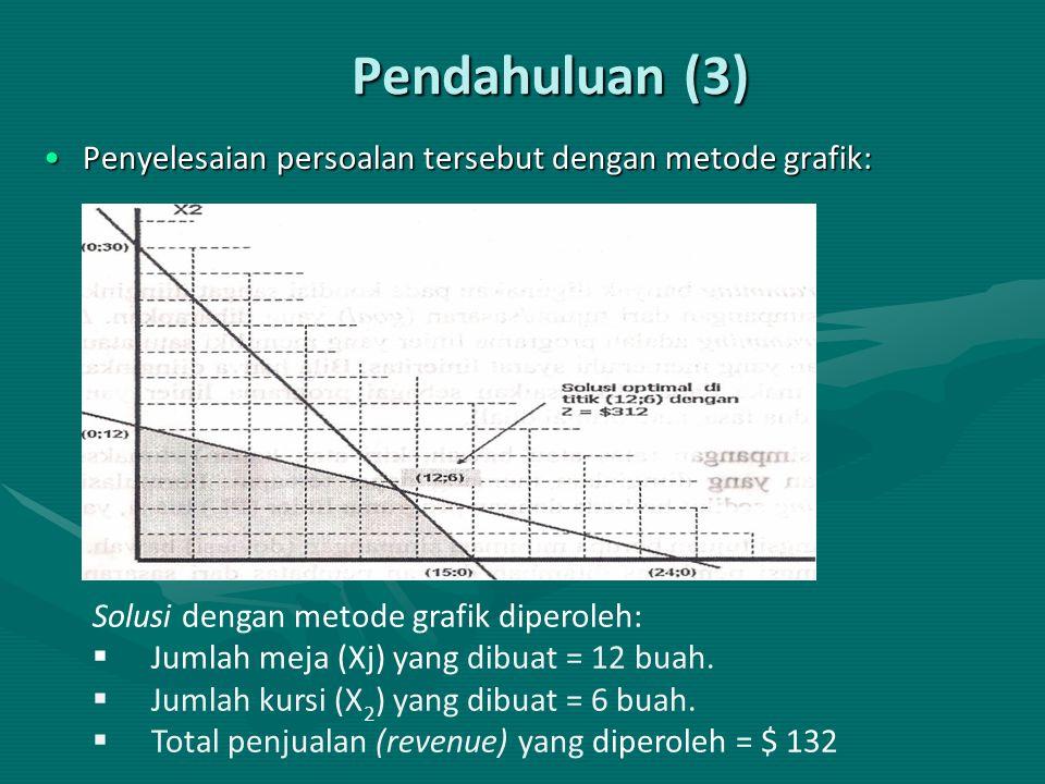 Pendahuluan (3) Penyelesaian persoalan tersebut dengan metode grafik: