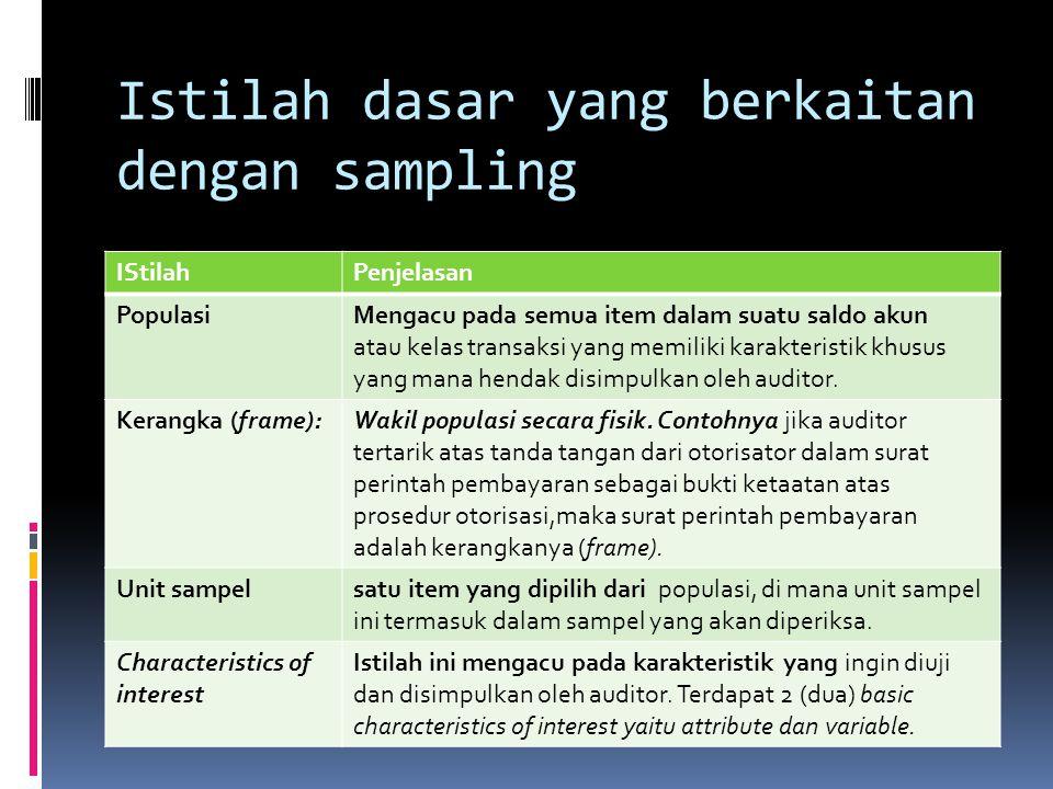 Istilah dasar yang berkaitan dengan sampling