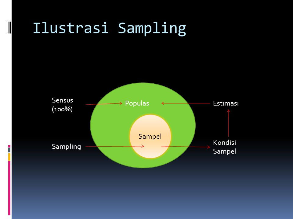 Ilustrasi Sampling Sensus (100%) Populas Estimasi Sampel