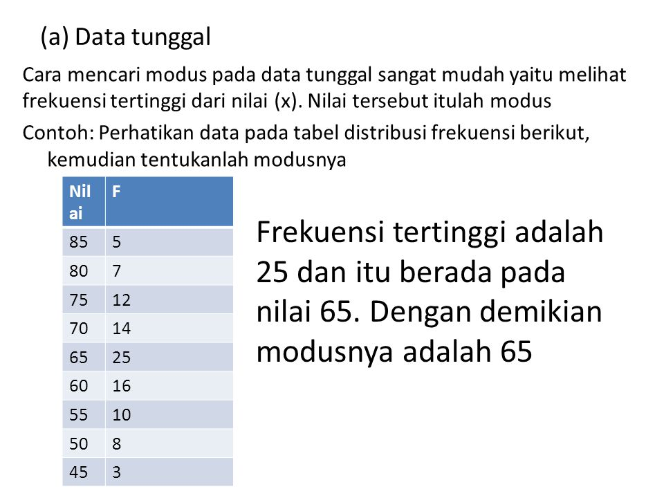(a) Data tunggal