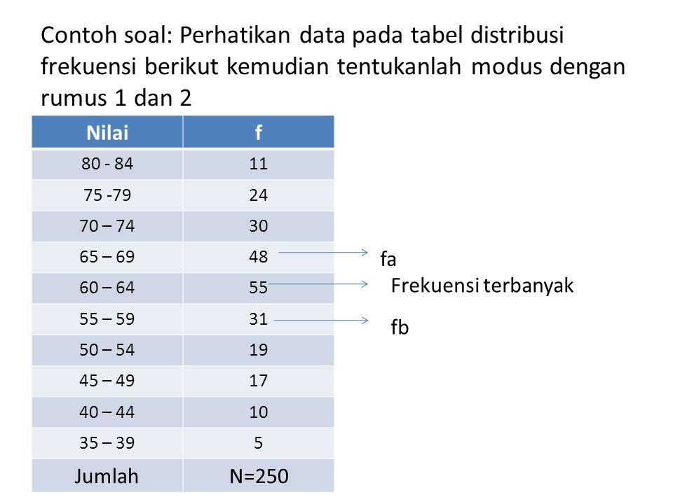 Contoh soal: Perhatikan data pada tabel distribusi frekuensi berikut kemudian tentukanlah modus dengan rumus 1 dan 2
