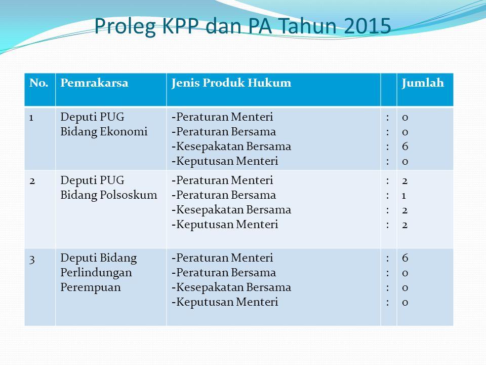 Proleg KPP dan PA Tahun 2015 No. Pemrakarsa Jenis Produk Hukum Jumlah