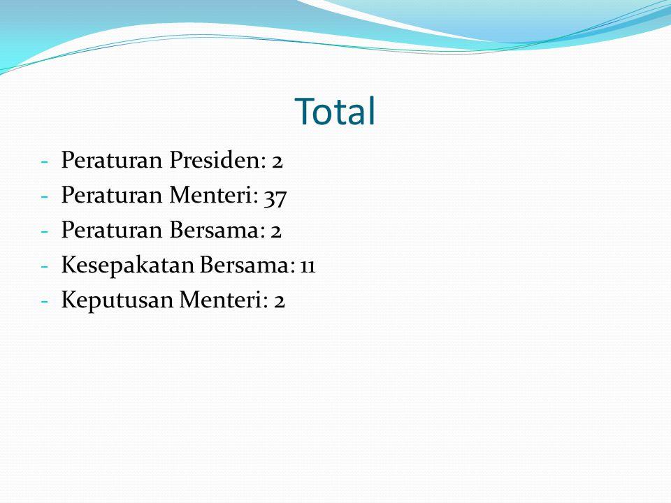 Total Peraturan Presiden: 2 Peraturan Menteri: 37 Peraturan Bersama: 2