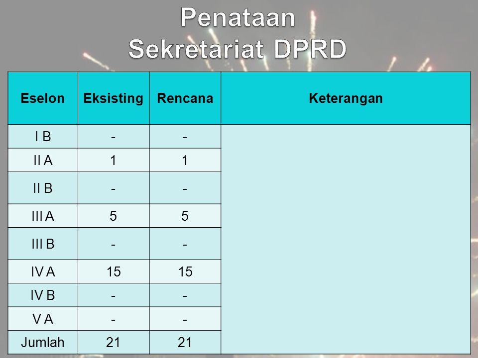 Penataan Sekretariat DPRD