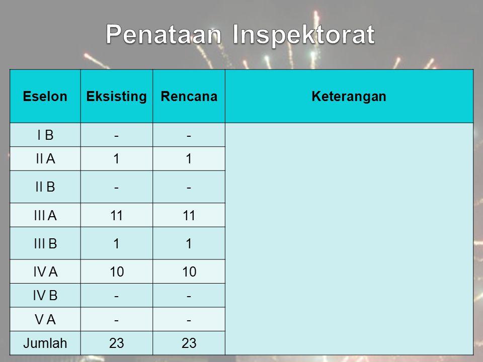 Penataan Inspektorat Eselon Eksisting Rencana Keterangan I B - II A 1