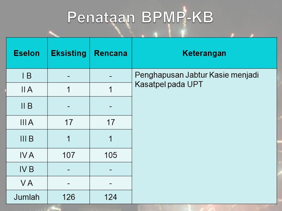 Penataan BPMP-KB Eselon Eksisting Rencana Keterangan I B -
