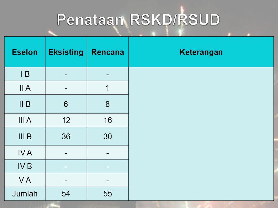 Penataan RSKD/RSUD Eselon Eksisting Rencana Keterangan I B - II A 1