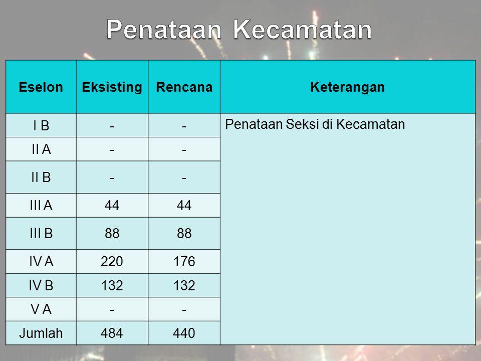 Penataan Kecamatan Eselon Eksisting Rencana Keterangan I B -