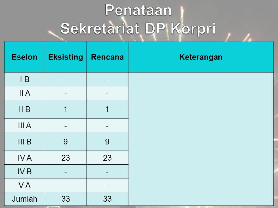 Penataan Sekretariat DP Korpri