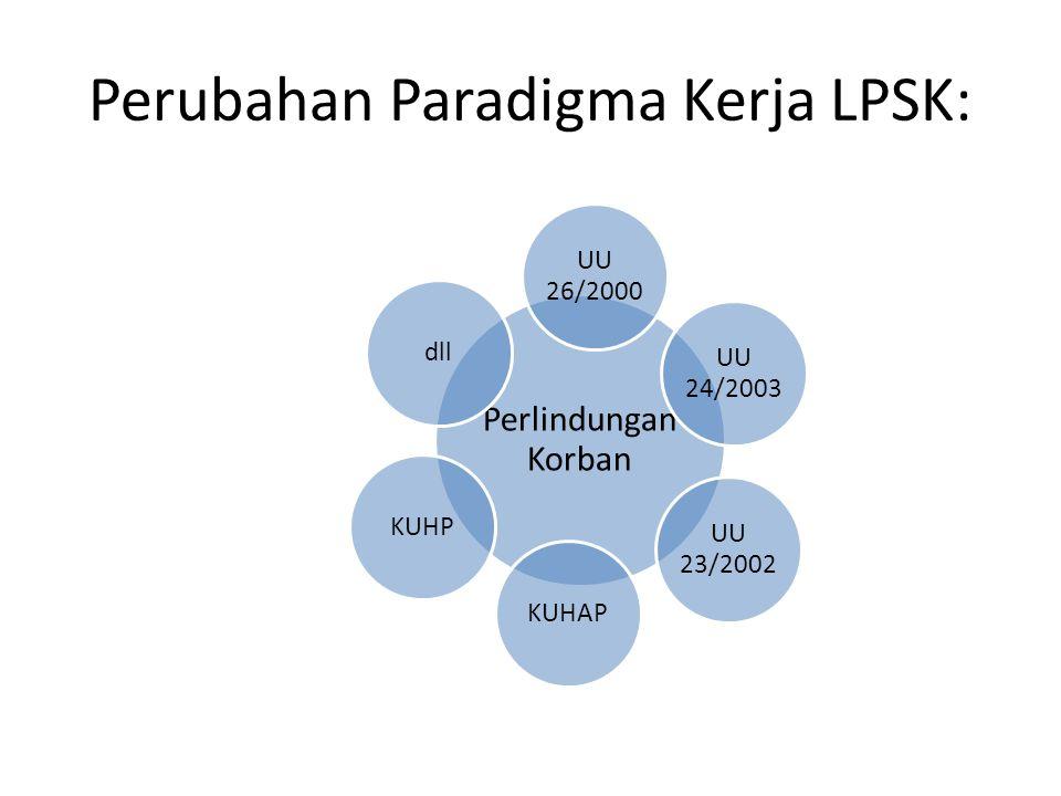 Perubahan Paradigma Kerja LPSK: