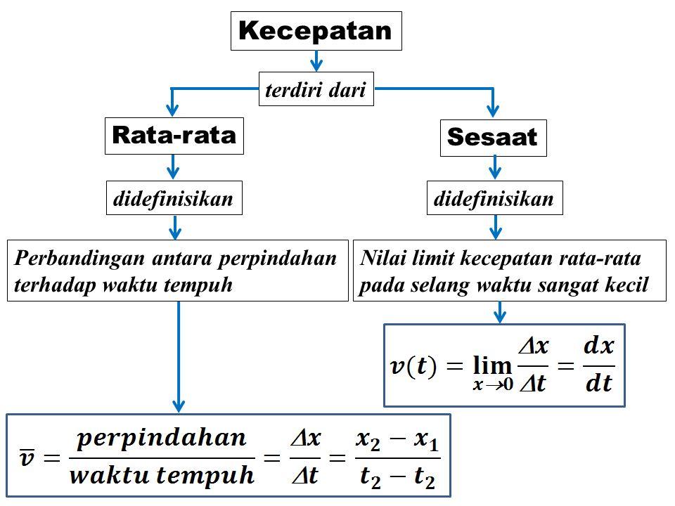 Kecepatan Rata-rata Sesaat terdiri dari didefinisikan didefinisikan