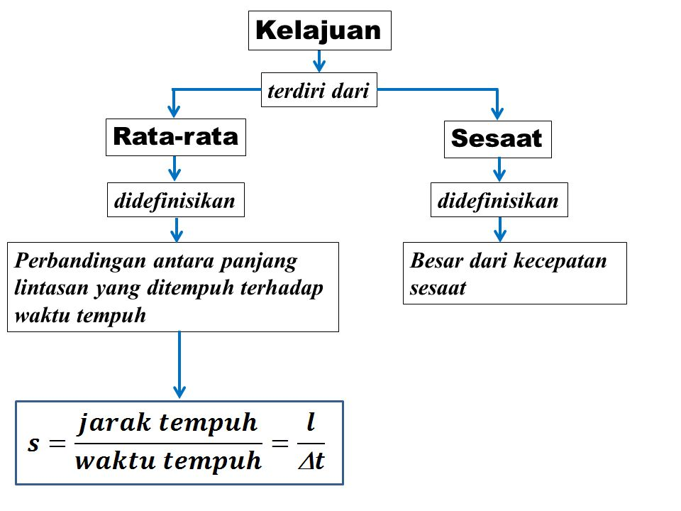 Kelajuan Rata-rata Sesaat terdiri dari didefinisikan didefinisikan