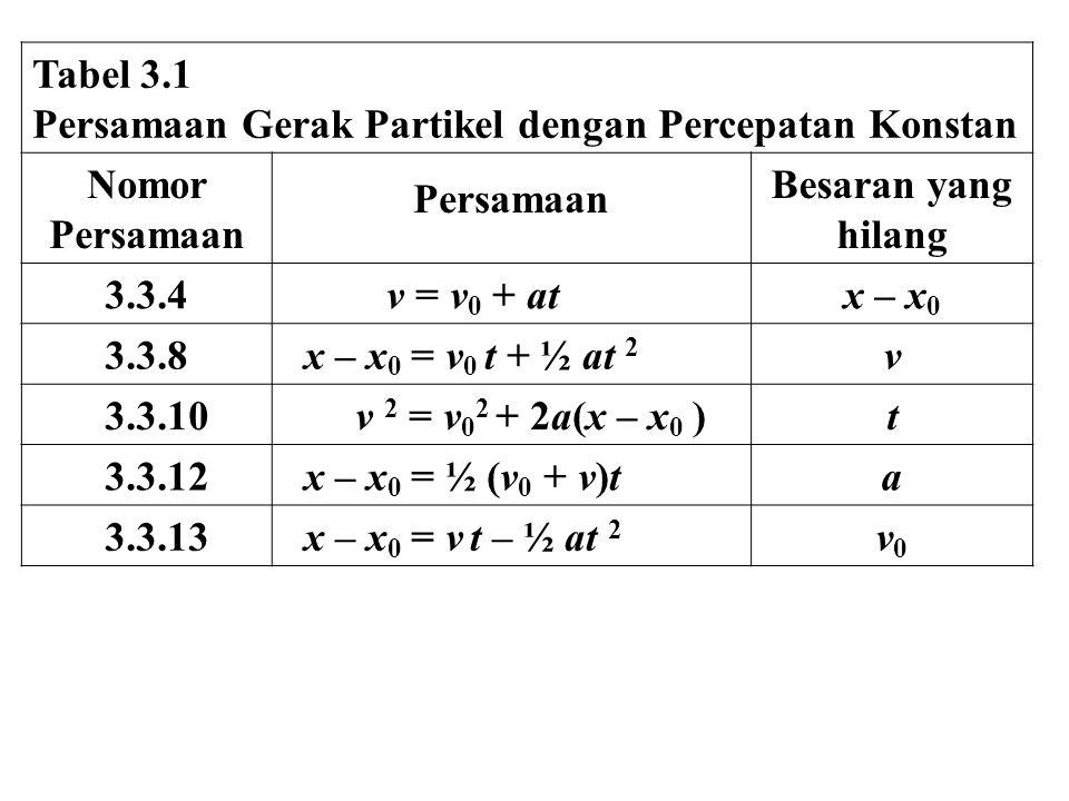Tabel 3.1 Persamaan Gerak Partikel dengan Percepatan Konstan. Nomor. Persamaan. Besaran yang hilang.