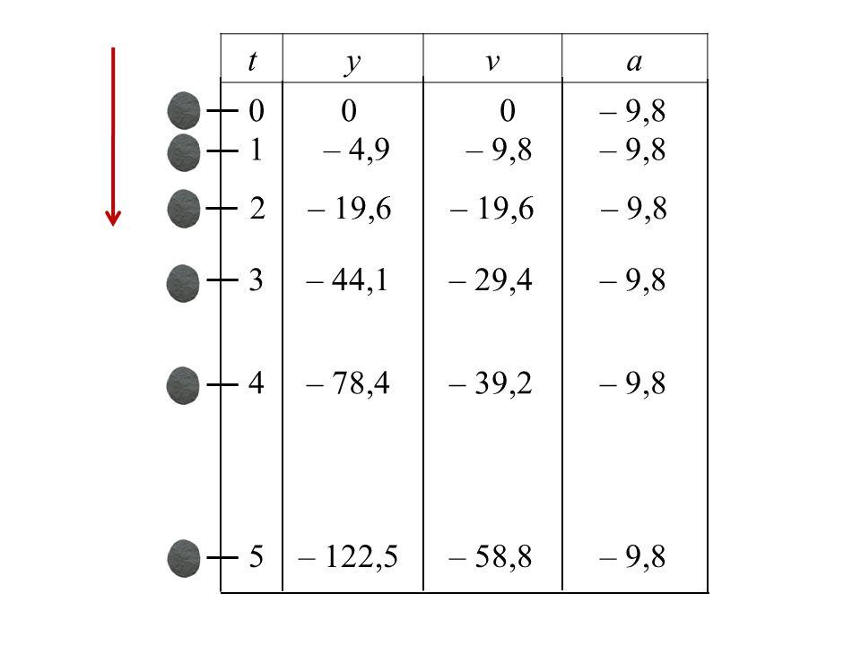 t y. v. a. 0 0 0 – 9,8. 1 – 4,9 – 9,8 – 9,8.