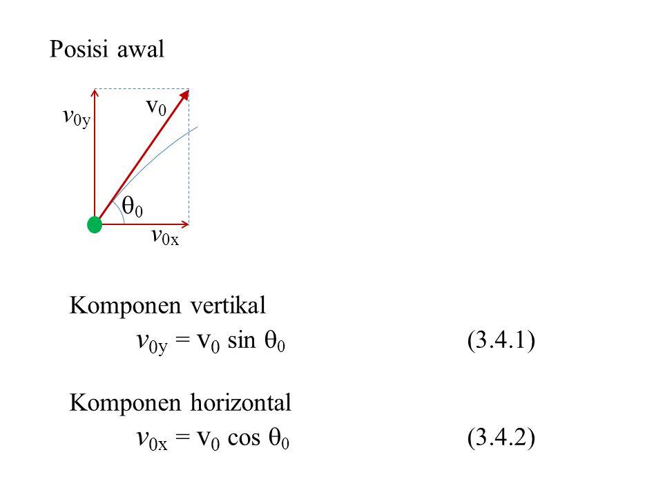 v0y = v0 sin 0 (3.4.1) v0x = v0 cos 0 (3.4.2) Posisi awal v0 v0y 0