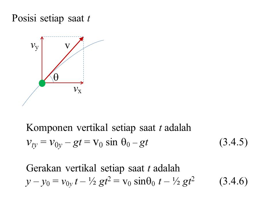 vty = v0y – gt = v0 sin 0 – gt (3.4.5)