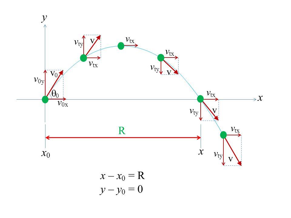 x y 0 v0x v0y v0 vty vtx v R x0 x x – x0 = R y – y0 = 0