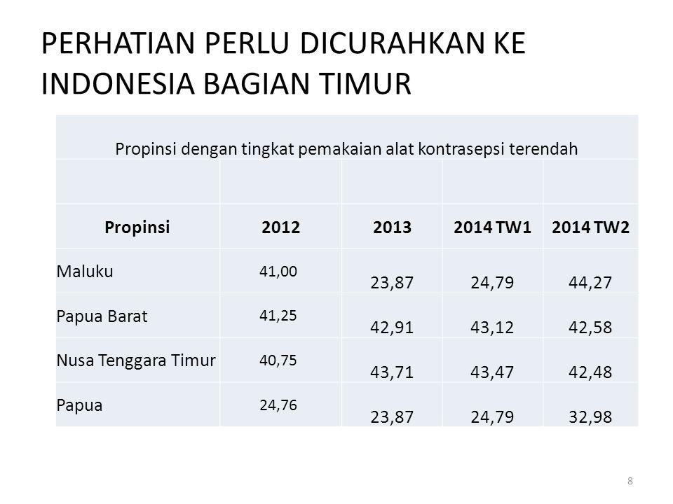 PERHATIAN PERLU DICURAHKAN KE INDONESIA BAGIAN TIMUR