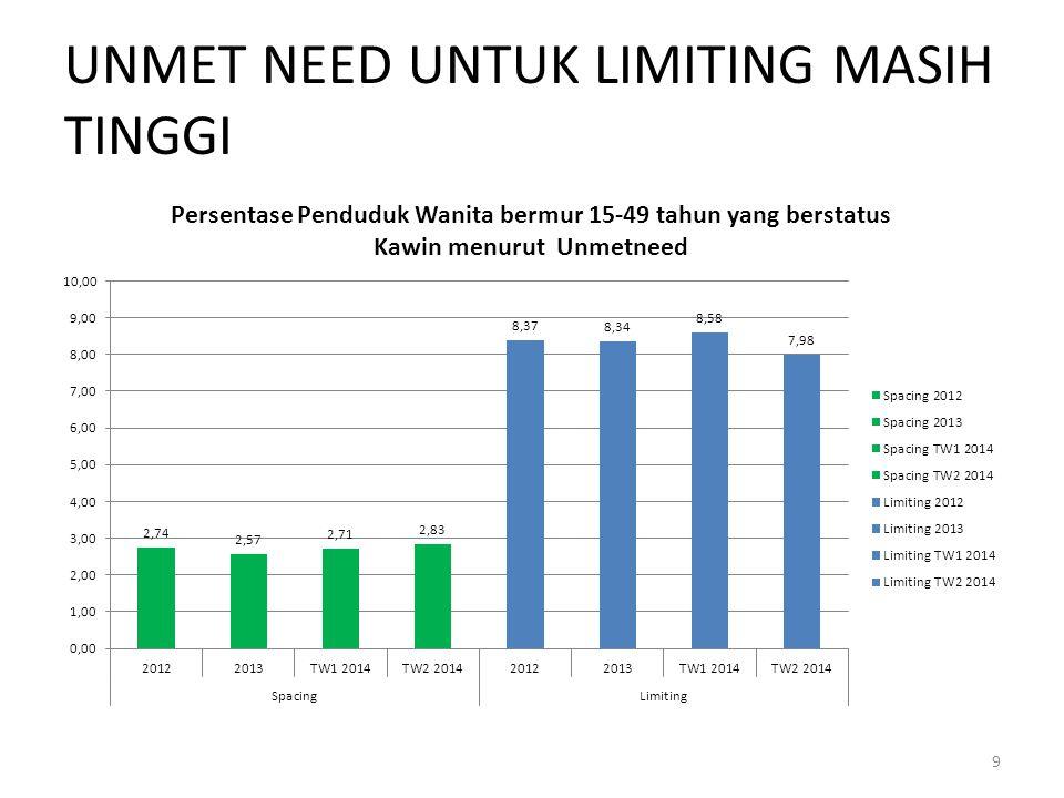 UNMET NEED UNTUK LIMITING MASIH TINGGI