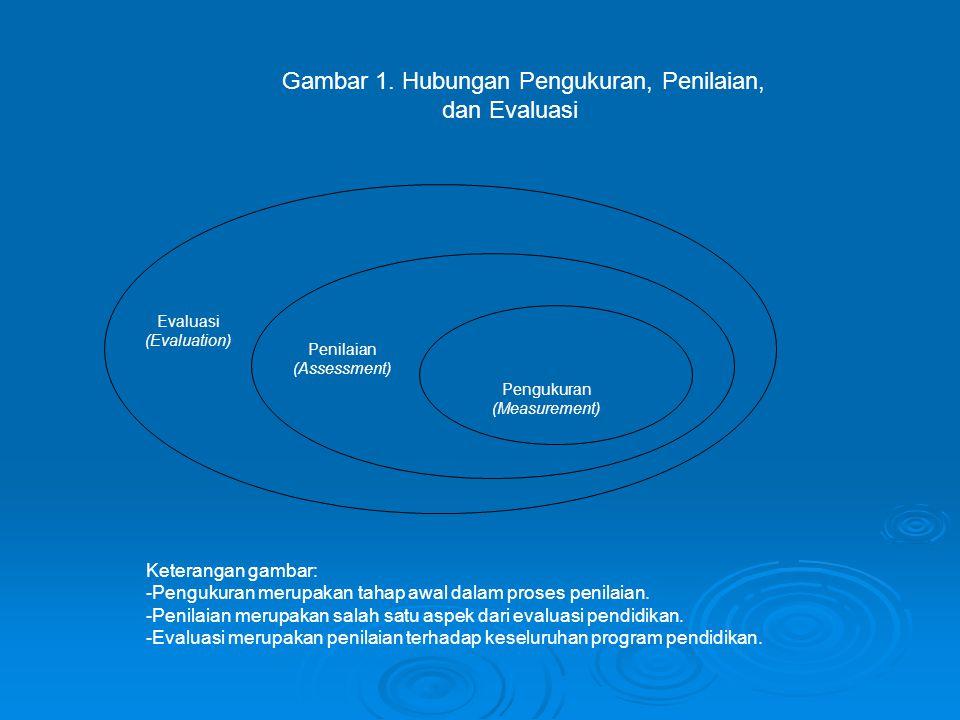 Gambar 1. Hubungan Pengukuran, Penilaian, dan Evaluasi